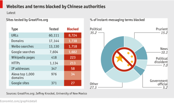 Websites and terms blocked in China