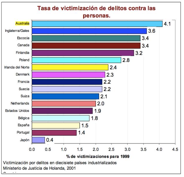 Tasa de victimización de delitos contra personas