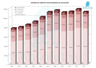 Abortos-x-Semana-Gestación-2012