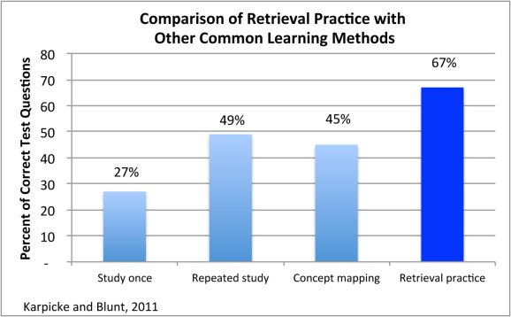 retrieval learning