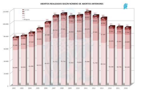 Abortos-x-Abortos-Previos-2016.png