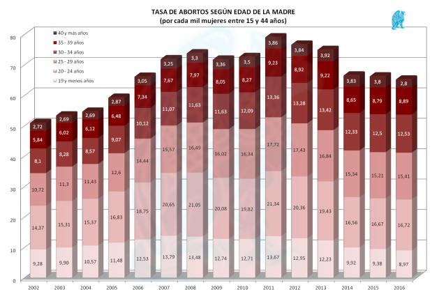 Abortos-x-Edad-Madre-2016.png