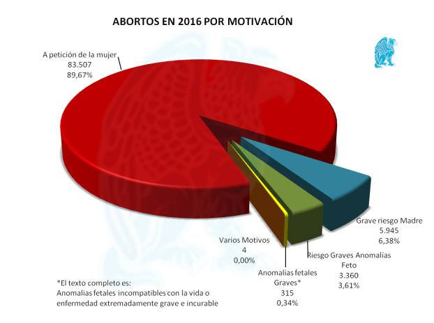 Abortos-x-Motivación-2016.png