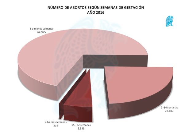 Abortos-x-Semana-Gestación-2016.png