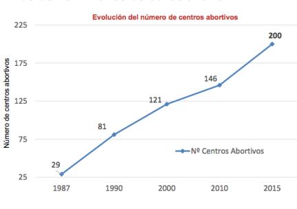 Centros abortistas.png