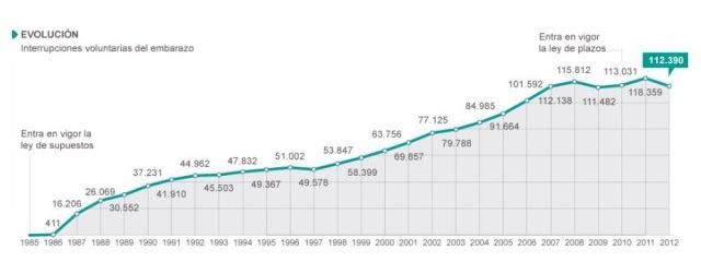 evolucion aborto españa grafico.jpg