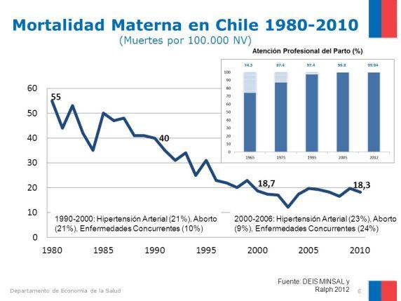 Mortalidad+Materna+en+Chile+1980-2010+(Muertes+por+100.000+NV).jpg