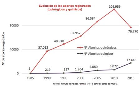 Tipos de aborto.png